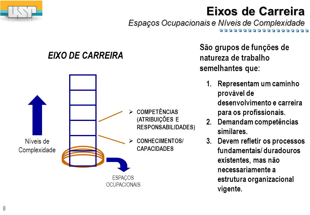 8 Eixos de Carreira Espaços Ocupacionais e Níveis de Complexidade EIXO DE CARREIRA Níveis de Complexidade COMPETÊNCIAS (ATRIBUIÇÕES E RESPONSABILIDADES) CONHECIMENTOS/ CAPACIDADES ESPAÇOS OCUPACIONAIS 1.Representam um caminho provável de desenvolvimento e carreira para os profissionais.