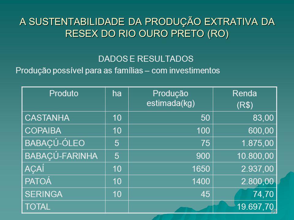 A SUSTENTABILIDADE DA PRODUÇÃO EXTRATIVA DA RESEX DO RIO OURO PRETO (RO) DADOS E RESULTADOS Produção possível para as famílias – com investimentos Pro