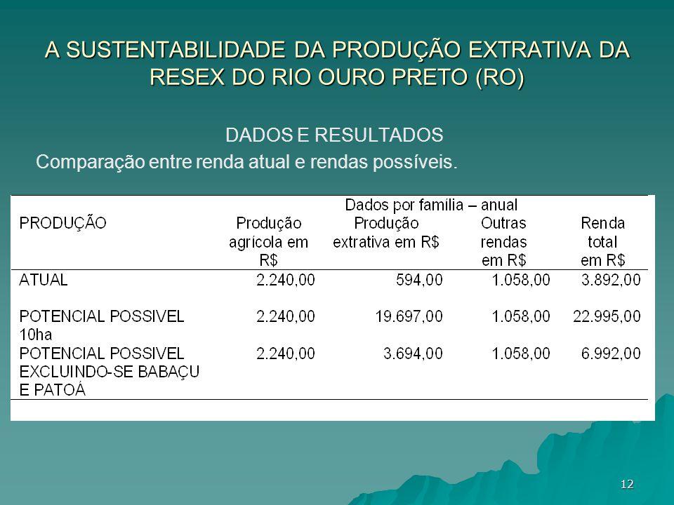 A SUSTENTABILIDADE DA PRODUÇÃO EXTRATIVA DA RESEX DO RIO OURO PRETO (RO) DADOS E RESULTADOS Comparação entre renda atual e rendas possíveis. 12