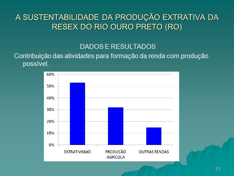 A SUSTENTABILIDADE DA PRODUÇÃO EXTRATIVA DA RESEX DO RIO OURO PRETO (RO) DADOS E RESULTADOS Contribuição das atividades para formação da renda com pro