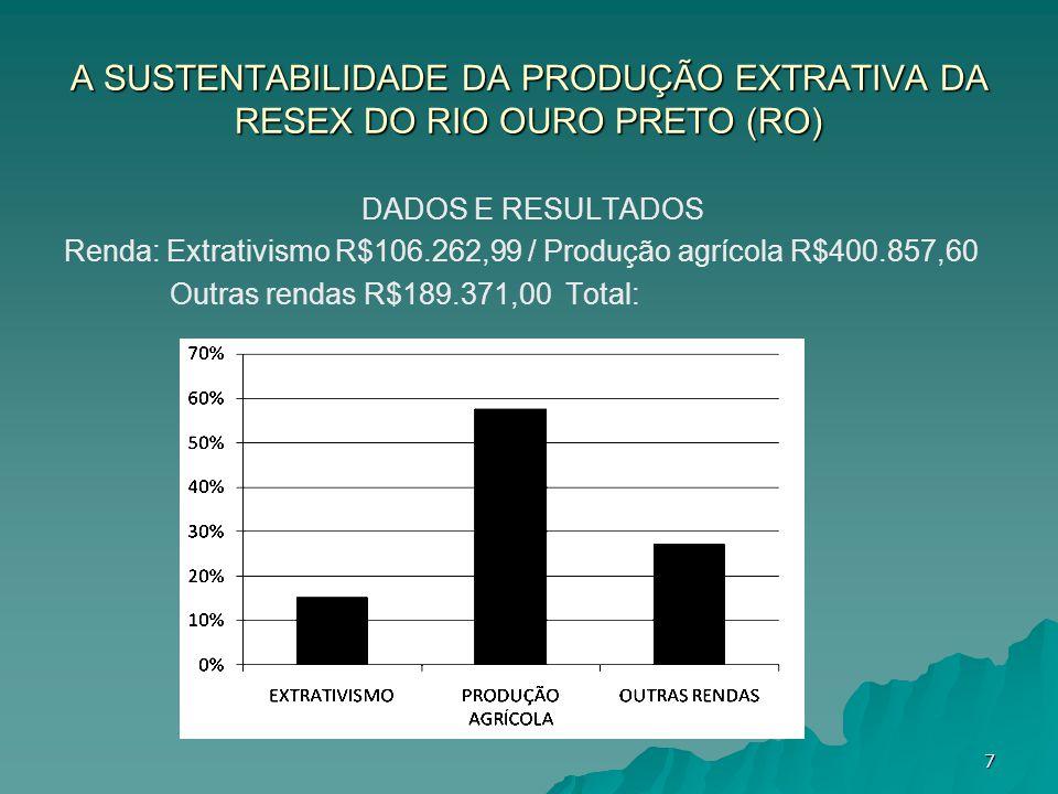 A SUSTENTABILIDADE DA PRODUÇÃO EXTRATIVA DA RESEX DO RIO OURO PRETO (RO) DADOS E RESULTADOS Renda: Extrativismo R$106.262,99 / Produção agrícola R$400