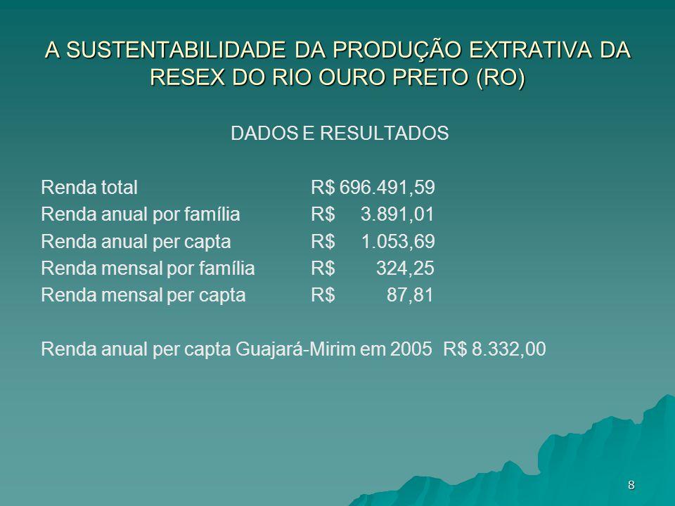 A SUSTENTABILIDADE DA PRODUÇÃO EXTRATIVA DA RESEX DO RIO OURO PRETO (RO) DADOS E RESULTADOS Renda totalR$ 696.491,59 Renda anual por famíliaR$ 3.891,0
