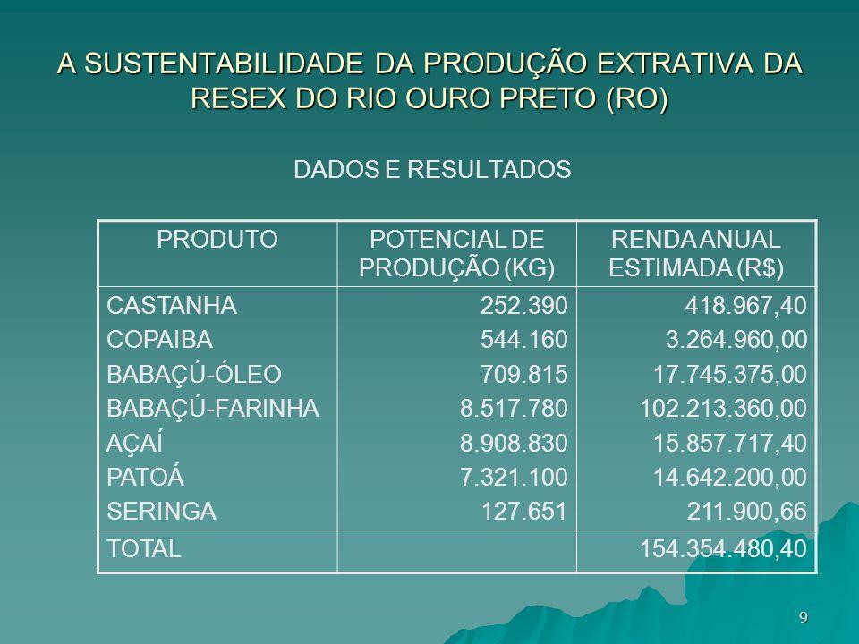 A SUSTENTABILIDADE DA PRODUÇÃO EXTRATIVA DA RESEX DO RIO OURO PRETO (RO) DADOS E RESULTADOS PRODUTOPOTENCIAL DE PRODUÇÃO (KG) RENDA ANUAL ESTIMADA (R$