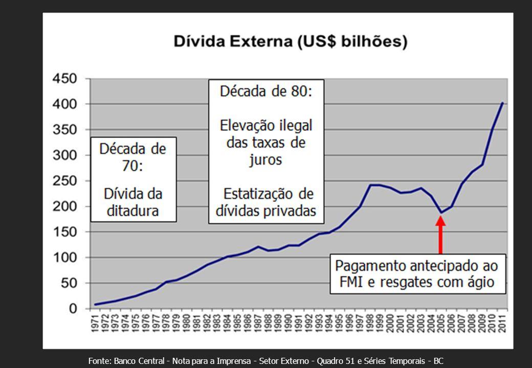 Fonte: Banco Central - Nota para a Imprensa - Setor Externo - Quadro 51 e Séries Temporais - BC
