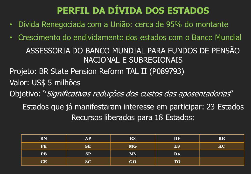 PERFIL DA DÍVIDA DOS ESTADOS Dívida Renegociada com a União: cerca de 95% do montante Crescimento do endividamento dos estados com o Banco Mundial ASSESSORIA DO BANCO MUNDIAL PARA FUNDOS DE PENSÃO NACIONAL E SUBREGIONAIS Projeto: BR State Pension Reform TAL II (P089793) Valor: US$ 5 milhões Objetivo: Significativas reduções dos custos das aposentadorias Estados que já manifestaram interesse em participar: 23 Estados Recursos liberados para 18 Estados: RNAPRSDFRR PESEMGESAC PBSPMSBA CESCGOTO