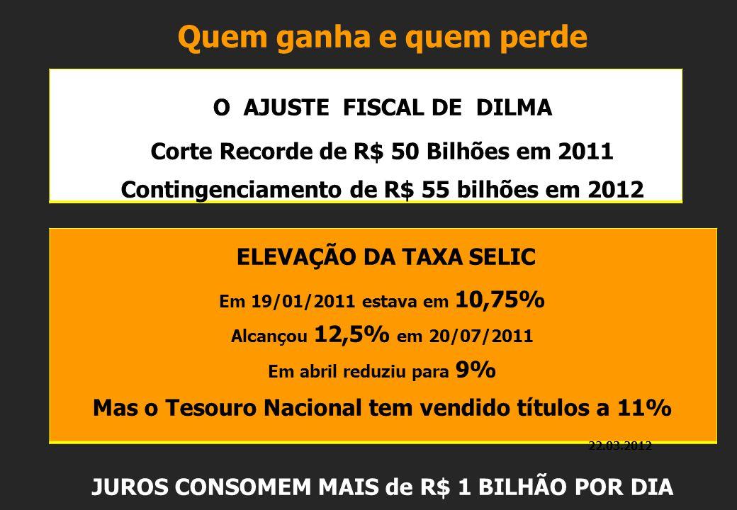 Quem ganha e quem perde O AJUSTE FISCAL DE DILMA Corte Recorde de R$ 50 Bilhões em 2011 Contingenciamento de R$ 55 bilhões em 2012 ELEVAÇÃO DA TAXA SELIC Em 19/01/2011 estava em 10,75% Alcançou 12,5% em 20/07/2011 Em abril reduziu para 9% Mas o Tesouro Nacional tem vendido títulos a 11% 22.03.2012 JUROS CONSOMEM MAIS de R$ 1 BILHÃO POR DIA
