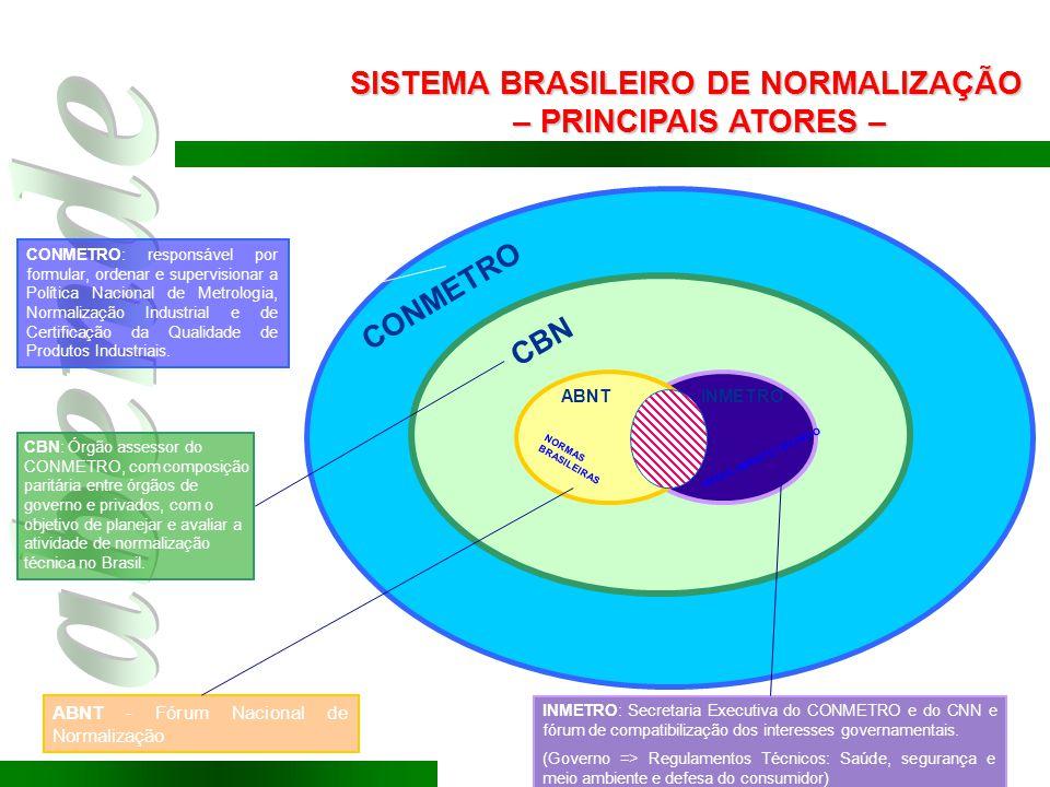 CONMETRO: responsável por formular, ordenar e supervisionar a Política Nacional de Metrologia, Normalização Industrial e de Certificação da Qualidade