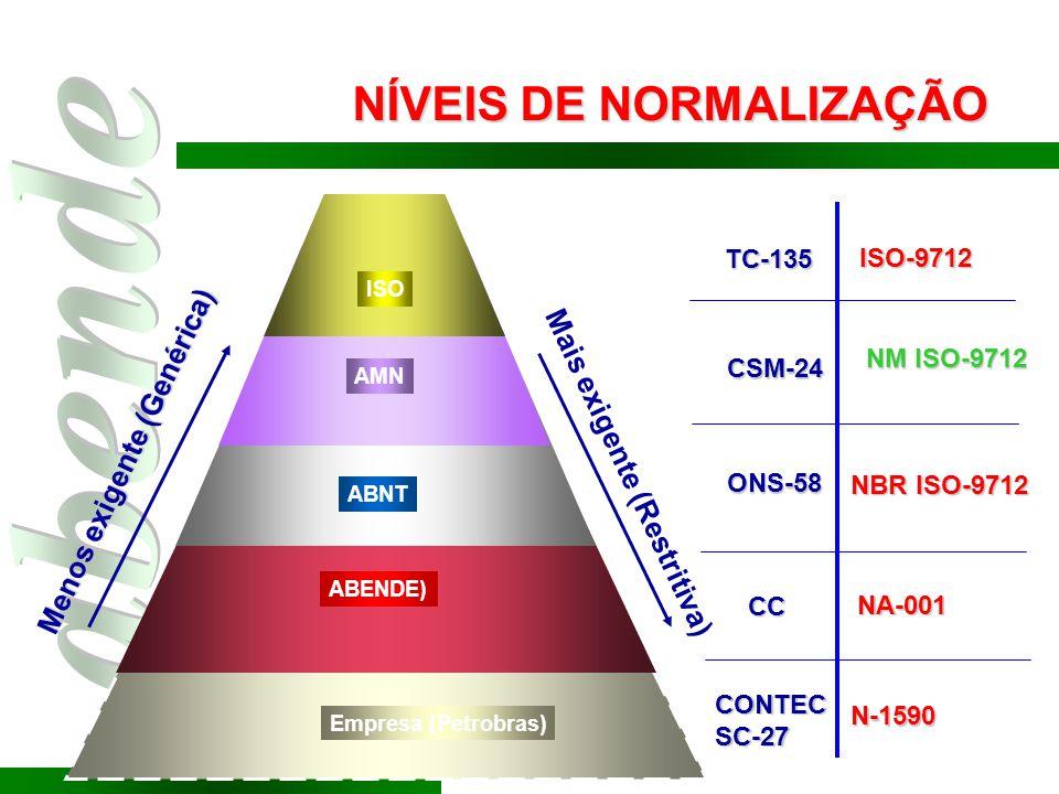 Empresa (Petrobras) ABENDE) ABNT AMN ISO TC-135 CSM-24 ONS-58 NÍVEIS DE NORMALIZAÇÃO Menos exigente (Genérica) Mais exigente (Restritiva) ISO-9712 NBR