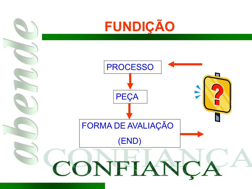 FUNDIÇÃO PROCESSO PEÇA FORMA DE AVALIAÇÃO (END) CONFIANÇA