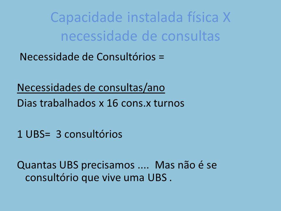 Capacidade instalada física X necessidade de consultas Necessidade de Consultórios = Necessidades de consultas/ano Dias trabalhados x 16 cons.x turnos 1 UBS= 3 consultórios Quantas UBS precisamos....