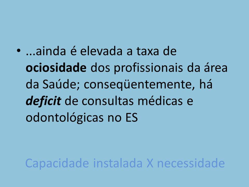 Capacidade instalada X necessidade...ainda é elevada a taxa de ociosidade dos profissionais da área da Saúde; conseqüentemente, há deficit de consultas médicas e odontológicas no ES