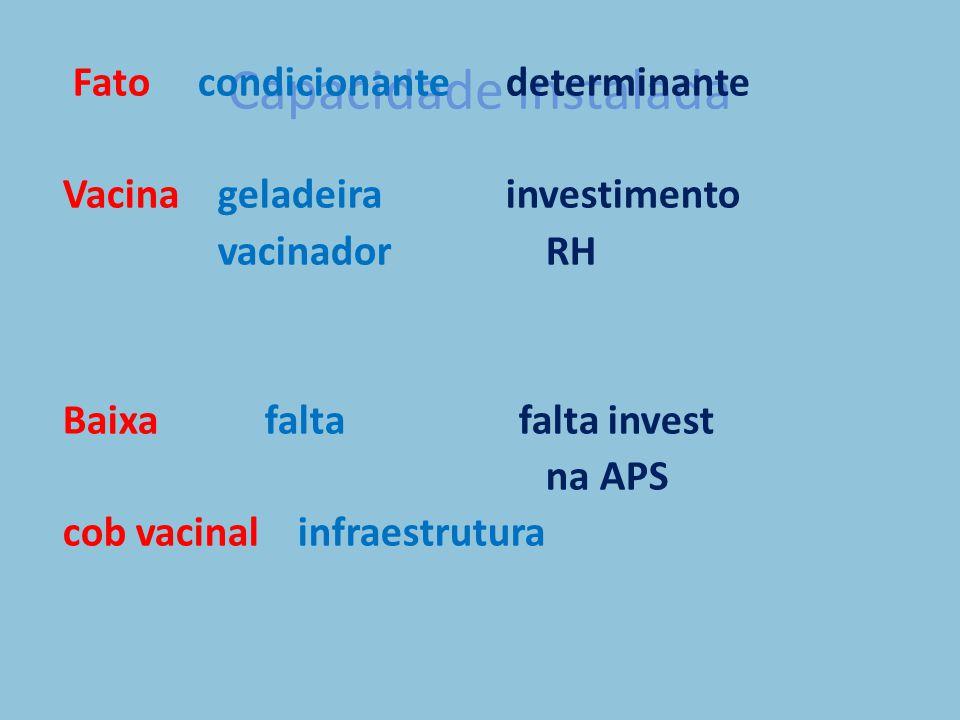 Capacidade instalada Fato condicionante determinante Vacina geladeira investimento vacinador RH Baixa falta falta invest na APS cob vacinal infraestrutura