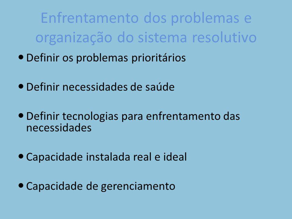 Enfrentamento dos problemas e organização do sistema resolutivo Definir os problemas prioritários Definir necessidades de saúde Definir tecnologias para enfrentamento das necessidades Capacidade instalada real e ideal Capacidade de gerenciamento
