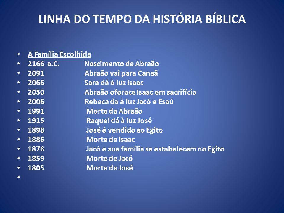 LINHA DO TEMPO DA HISTÓRIA BÍBLICA A Família Escolhida 2166 a.C.