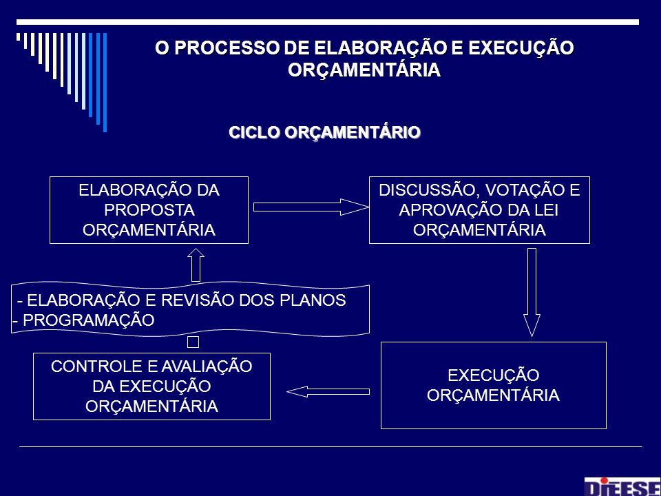 O PROCESSO DE ELABORAÇÃO E EXECUÇÃO ORÇAMENTÁRIA CICLO ORÇAMENTÁRIO ELABORAÇÃO DA PROPOSTA ORÇAMENTÁRIA DISCUSSÃO, VOTAÇÃO E APROVAÇÃO DA LEI ORÇAMENT