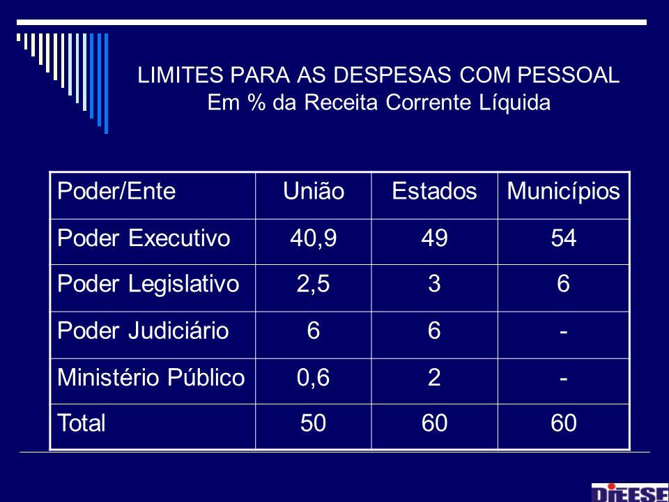 LIMITES PARA AS DESPESAS COM PESSOAL Em % da Receita Corrente Líquida Poder/EnteUniãoEstadosMunicípios Poder Executivo40,94954 Poder Legislativo2,536