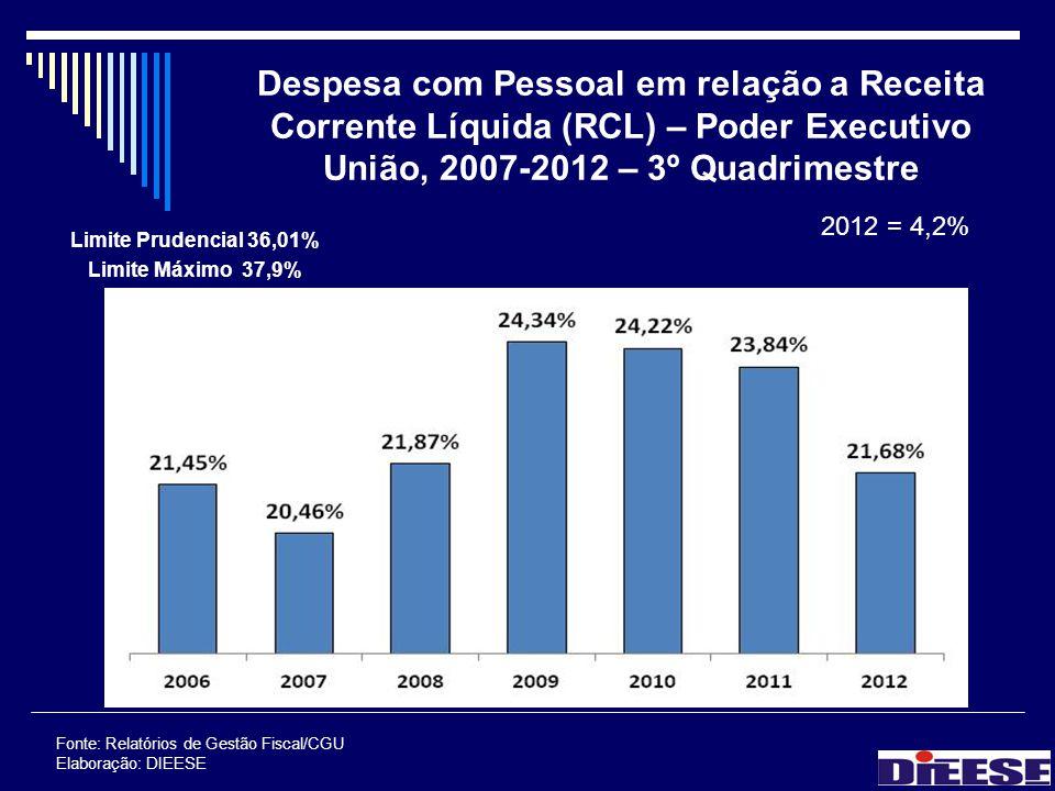 Despesa com Pessoal em relação a Receita Corrente Líquida (RCL) – Poder Executivo União, 2007-2012 – 3º Quadrimestre Limite Prudencial 36,01% Limite M