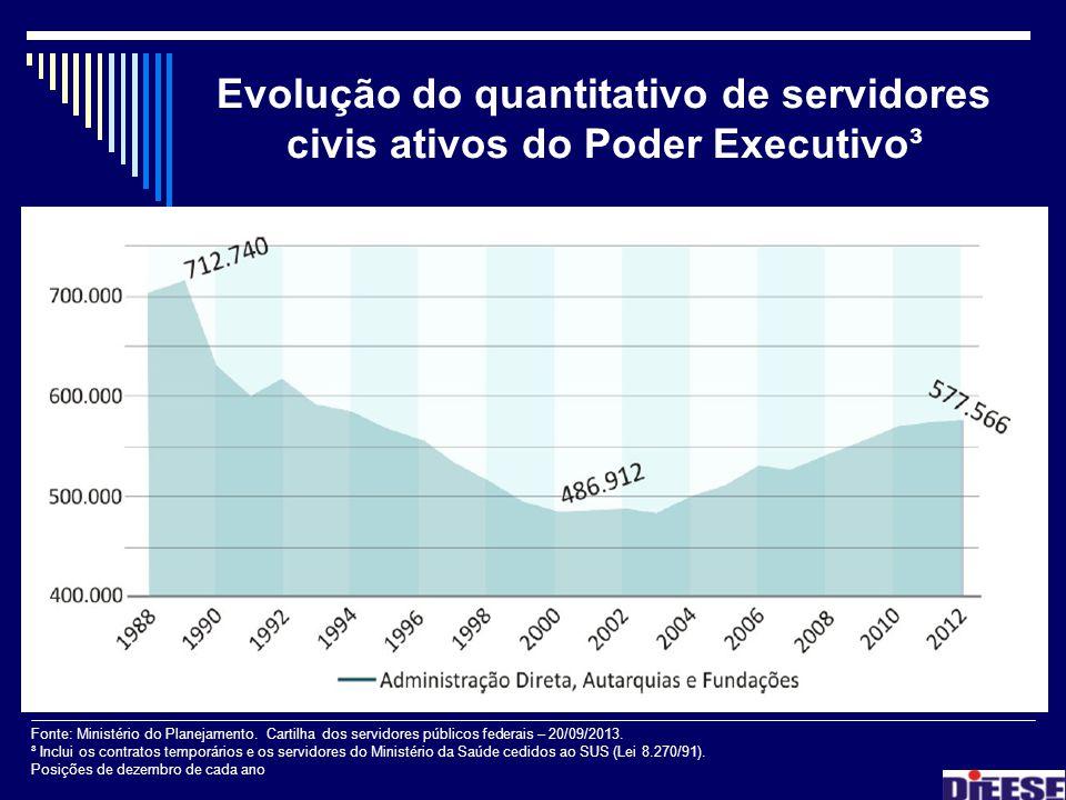 Evolução do quantitativo de servidores civis ativos do Poder Executivo³ Fonte: Ministério do Planejamento. Cartilha dos servidores públicos federais –