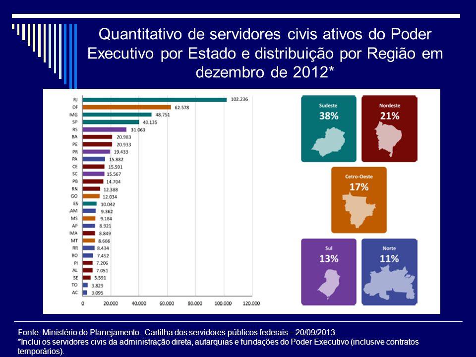 Quantitativo de servidores civis ativos do Poder Executivo por Estado e distribuição por Região em dezembro de 2012* Fonte: Ministério do Planejamento