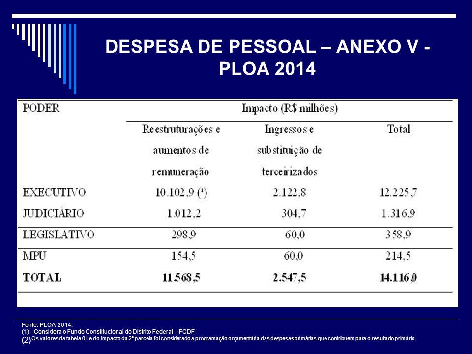 DESPESA DE PESSOAL – ANEXO V - PLOA 2014 Fonte: PLOA 2014. (1)– Considera o Fundo Constitucional do Distrito Federal – FCDF (2) Os valores da tabela 0