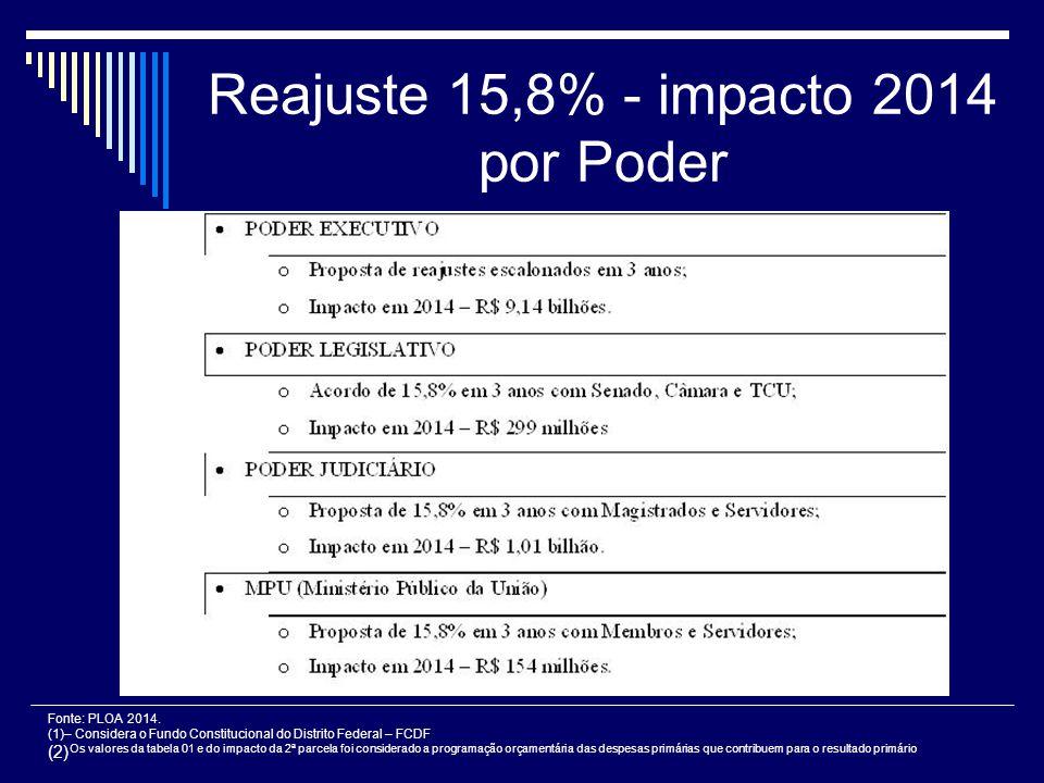 Reajuste 15,8% - impacto 2014 por Poder Fonte: PLOA 2014. (1)– Considera o Fundo Constitucional do Distrito Federal – FCDF (2) Os valores da tabela 01