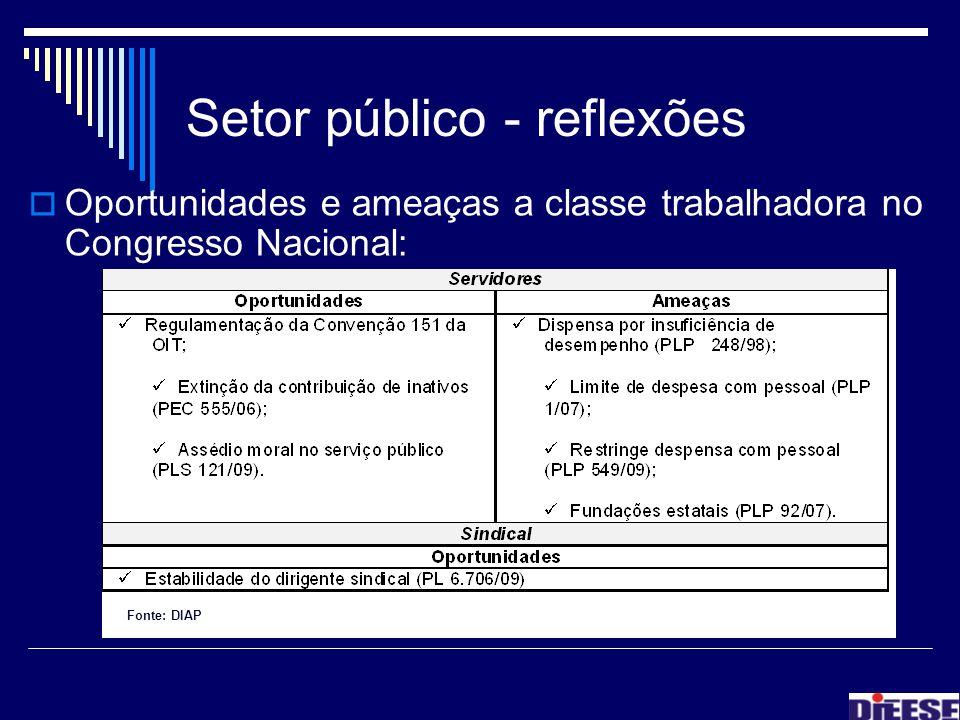 Setor público - reflexões Oportunidades e ameaças a classe trabalhadora no Congresso Nacional: Fonte: DIAP