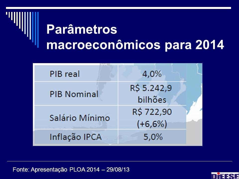 Parâmetros macroeconômicos para 2014 Fonte: Apresentação PLOA 2014 – 29/08/13