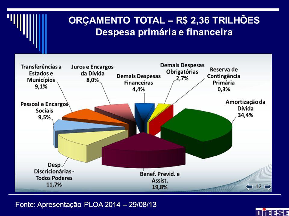 ORÇAMENTO TOTAL – R$ 2,36 TRILHÕES Despesa primária e financeira Fonte: Apresentação PLOA 2014 – 29/08/13
