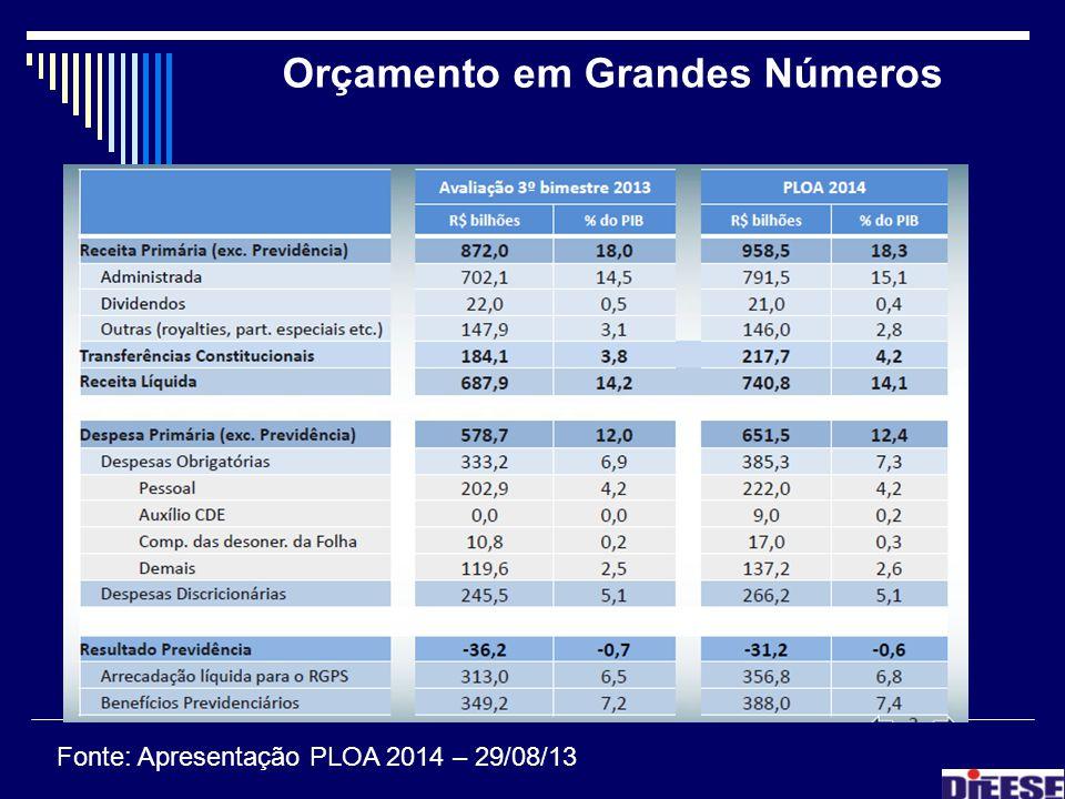 Orçamento em Grandes Números Fonte: Apresentação PLOA 2014 – 29/08/13