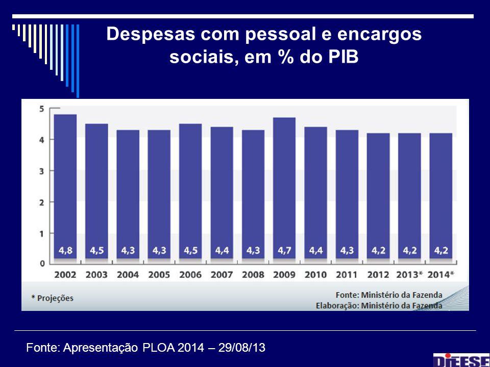 Despesas com pessoal e encargos sociais, em % do PIB Fonte: Apresentação PLOA 2014 – 29/08/13