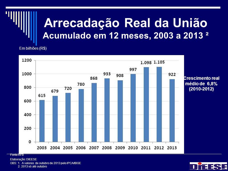 Arrecadação Real da União Acumulado em 12 meses, 2003 a 2013 ² Fonte:RFB Elaboração: DIEESE OBS: 1. A valores de outubro de 2013 pelo IPCA/IBGE 2. 201