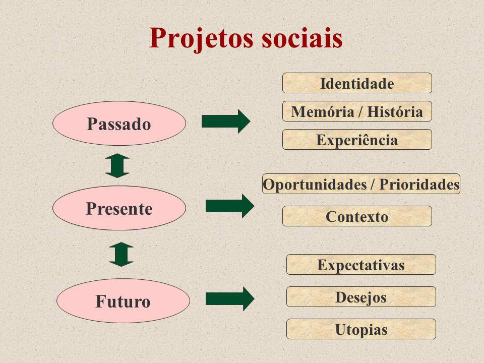 Projetos sociais Presente Futuro Presente Passado Identidade Memória / História Experiência Contexto Expectativas Desejos Utopias Oportunidades / Prio