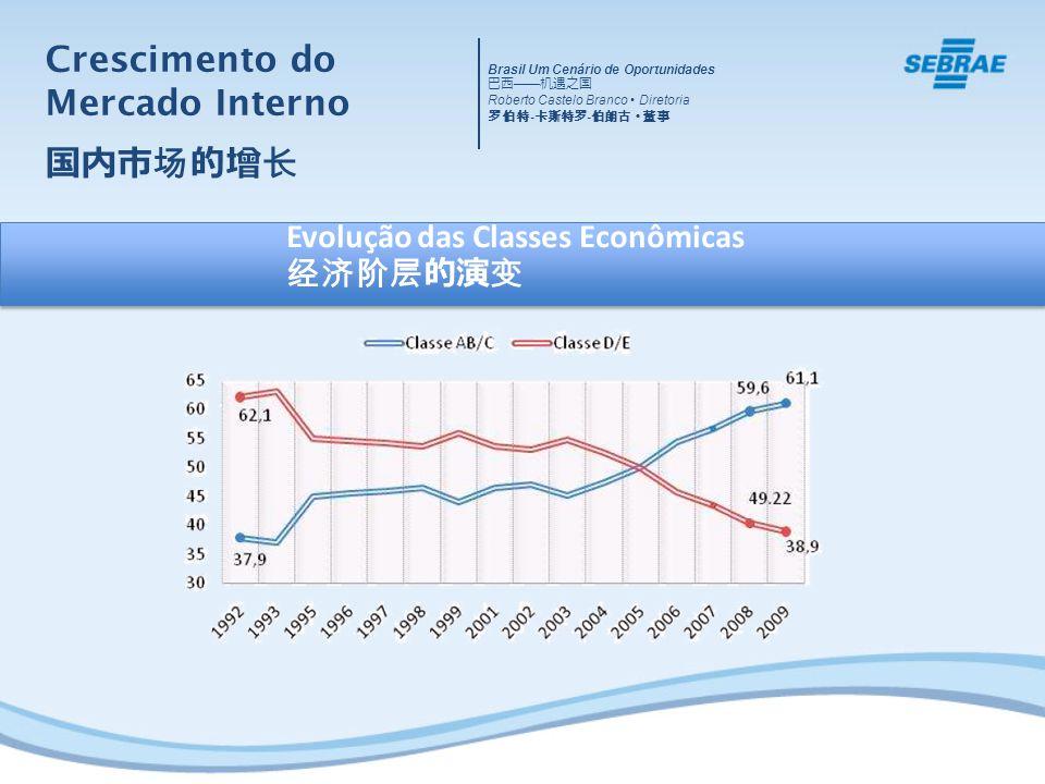 Evolução das Classes Econômicas Crescimento do Mercado Interno Brasil Um Cenário de Oportunidades Roberto Castelo Branco Diretoria - -