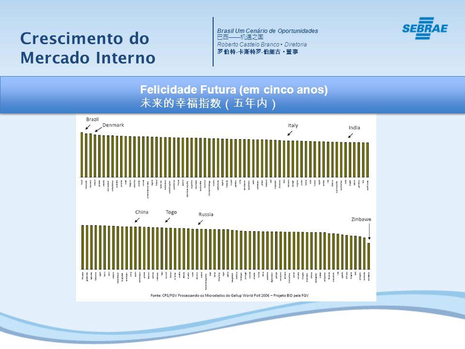 Crescimento do Mercado Interno Felicidade Futura (em cinco anos) Brasil Um Cenário de Oportunidades Roberto Castelo Branco Diretoria - -