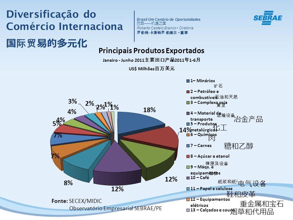 Fonte: SECEX/MIDIC Observatório Empresarial SEBRAE/PE Diversificação do Comércio Internaciona Brasil Um Cenário de Oportunidades Roberto Castelo Branco Diretoria - -