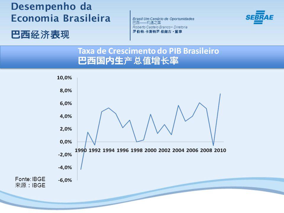 Desempenho da Economia Brasileira Fonte: Banco Mundial Taxa Anual de Crescimento do PIB Brasil Um Cenário de Oportunidades Roberto Castelo Branco Diretoria - -