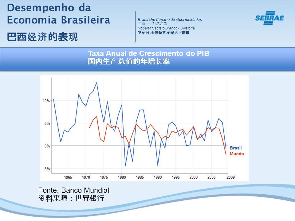 A Importância das MPE no Brasil Brasil Um Cenário de Oportunidades Roberto Castelo Branco Diretoria - -