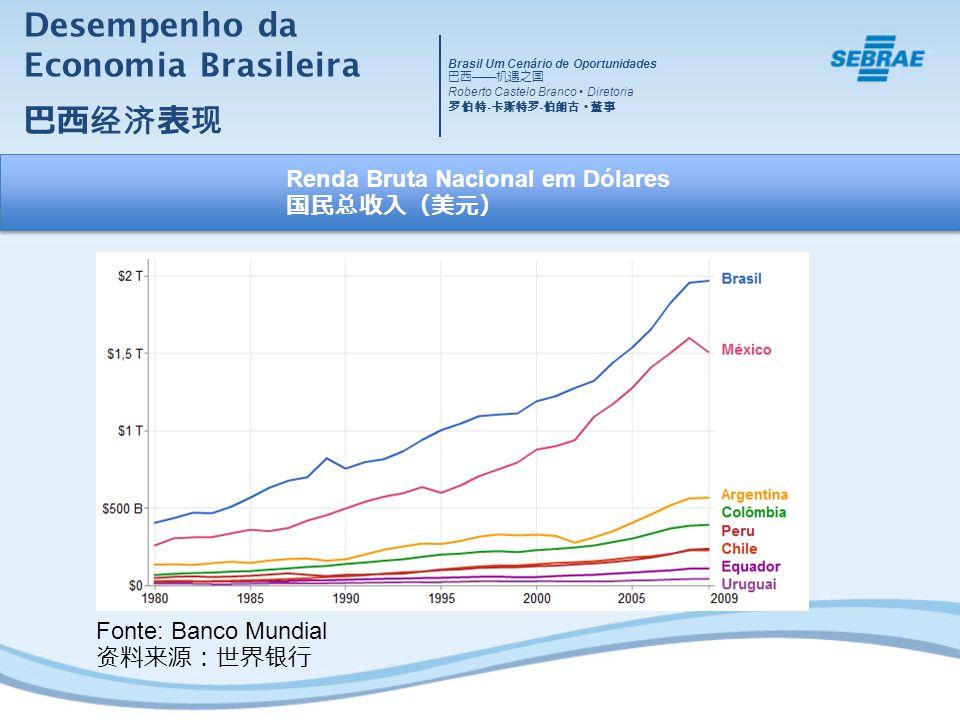 Desempenho da Economia Brasileira Fonte: Banco Mundial Renda Bruta Nacional em Dólares Brasil Um Cenário de Oportunidades Roberto Castelo Branco Diretoria - -