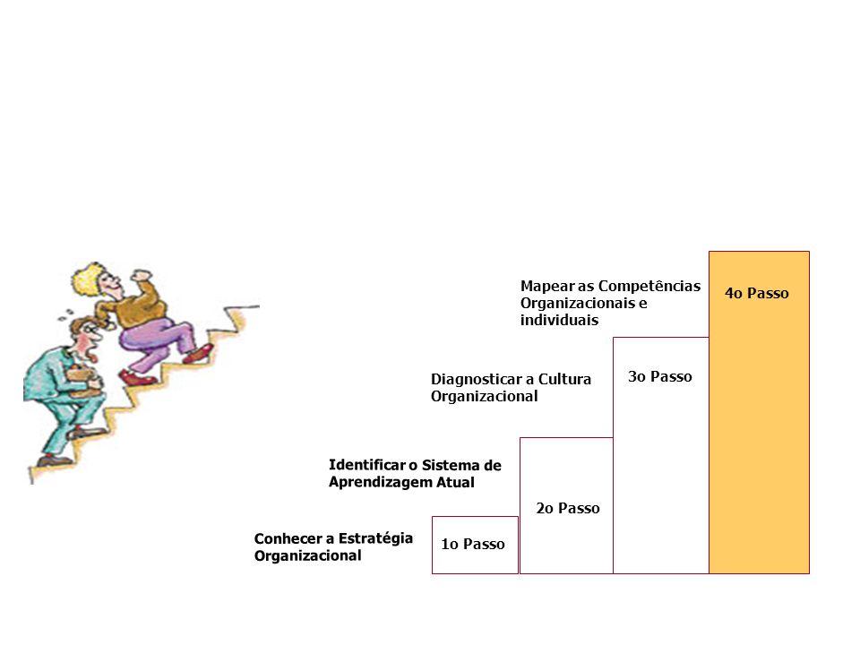 Conhecer a Estratégia Organizacional 1o Passo 3o Passo Diagnosticar a Cultura Organizacional Identificar o Sistema de Aprendizagem Atual 2o Passo 4o P