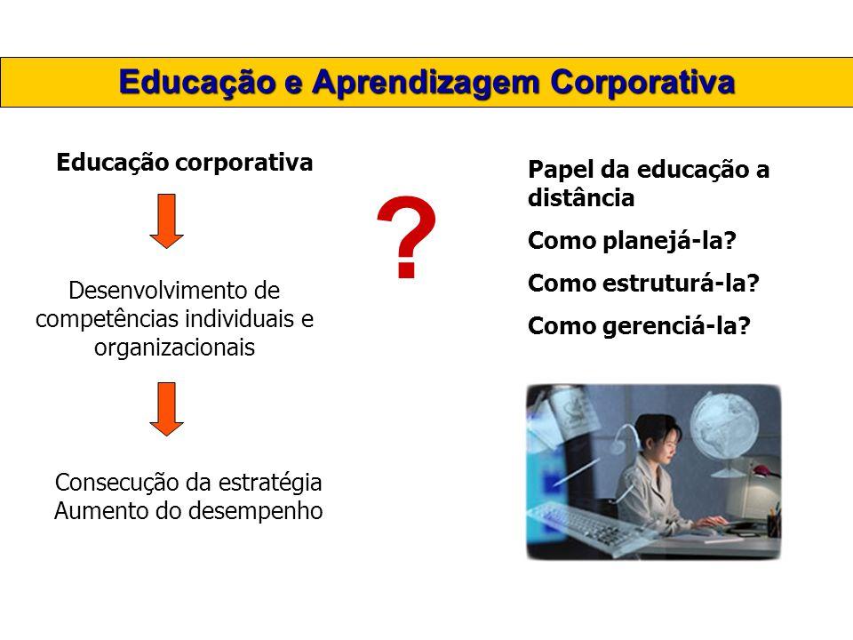 Educação e Aprendizagem Corporativa Educação corporativa Desenvolvimento de competências individuais e organizacionais Consecução da estratégia Aument