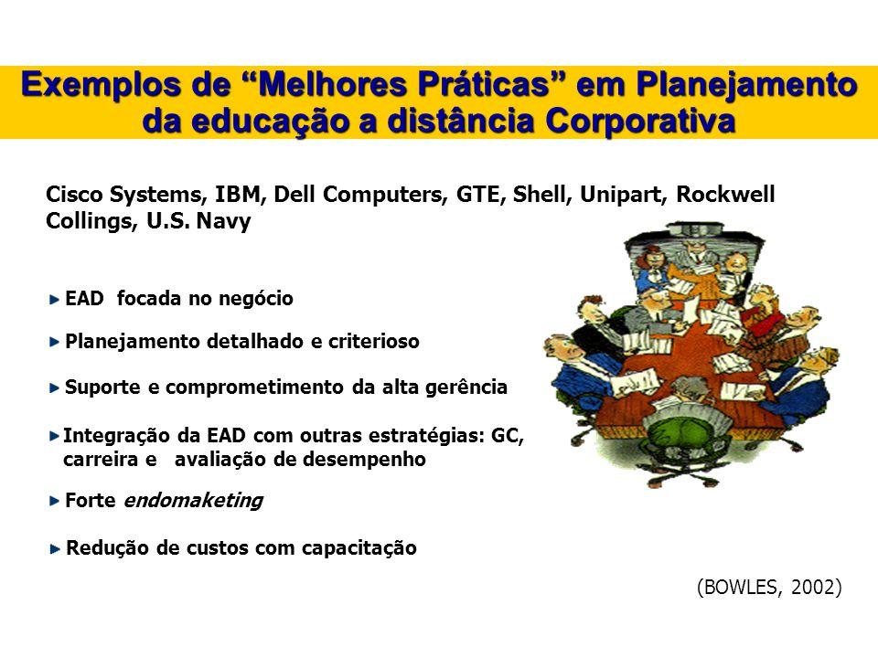 Exemplos de Melhores Práticas em Planejamento da educação a distância Corporativa Cisco Systems, IBM, Dell Computers, GTE, Shell, Unipart, Rockwell Co