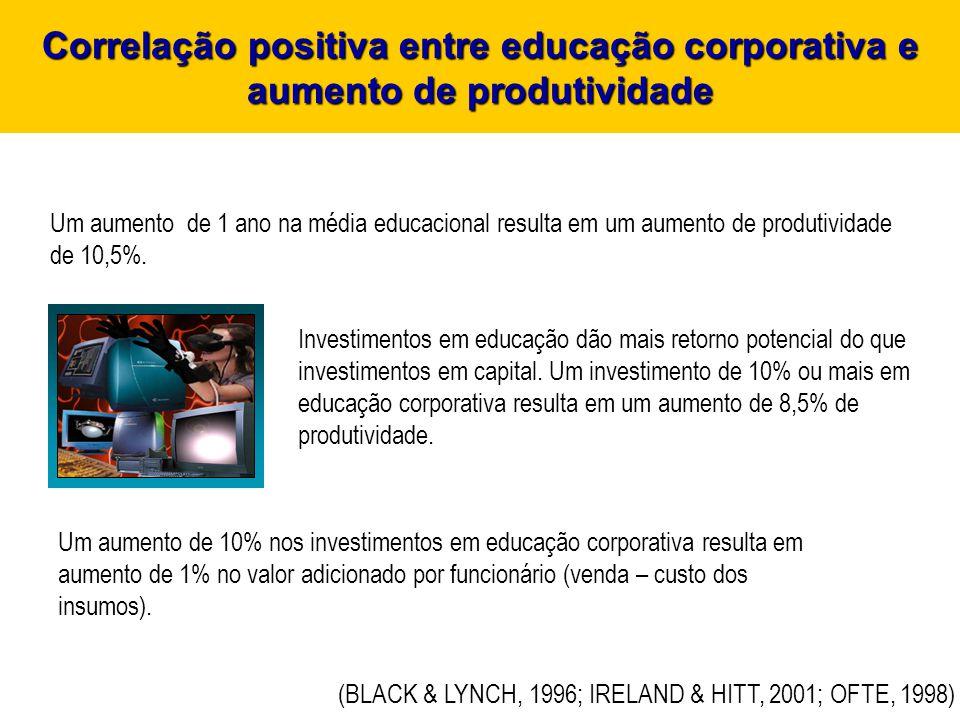 Um aumento de 1 ano na média educacional resulta em um aumento de produtividade de 10,5%. Investimentos em educação dão mais retorno potencial do que
