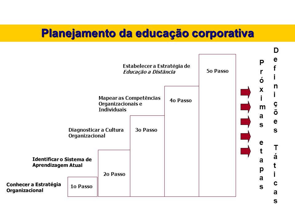 Planejamento da educação corporativa Conhecer a Estratégia Organizacional 1o Passo Identificar o Sistema de Aprendizagem Atual 2o Passo 3o PassoDiagno