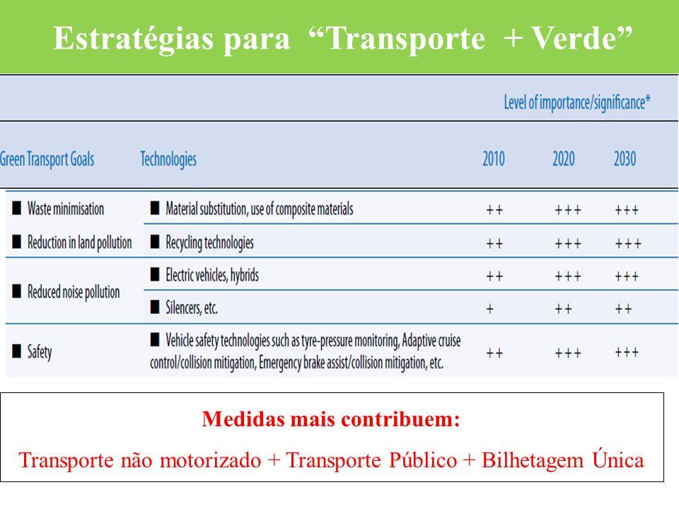 Medidas mais contribuem: Transporte não motorizado + Transporte Público + Bilhetagem Única