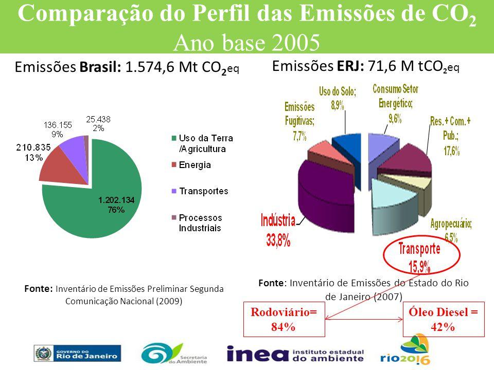Emissões Brasil: 1.574,6 Mt CO 2 eq CO2eq Fonte: Inventário de Emissões Preliminar Segunda Comunicação Nacional (2009) Fonte: Inventário de Emissões d