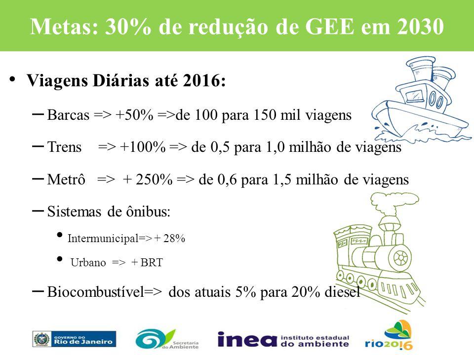 Viagens Diárias até 2016: – Barcas => +50% =>de 100 para 150 mil viagens – Trens => +100% => de 0,5 para 1,0 milhão de viagens – Metrô => + 250% => de
