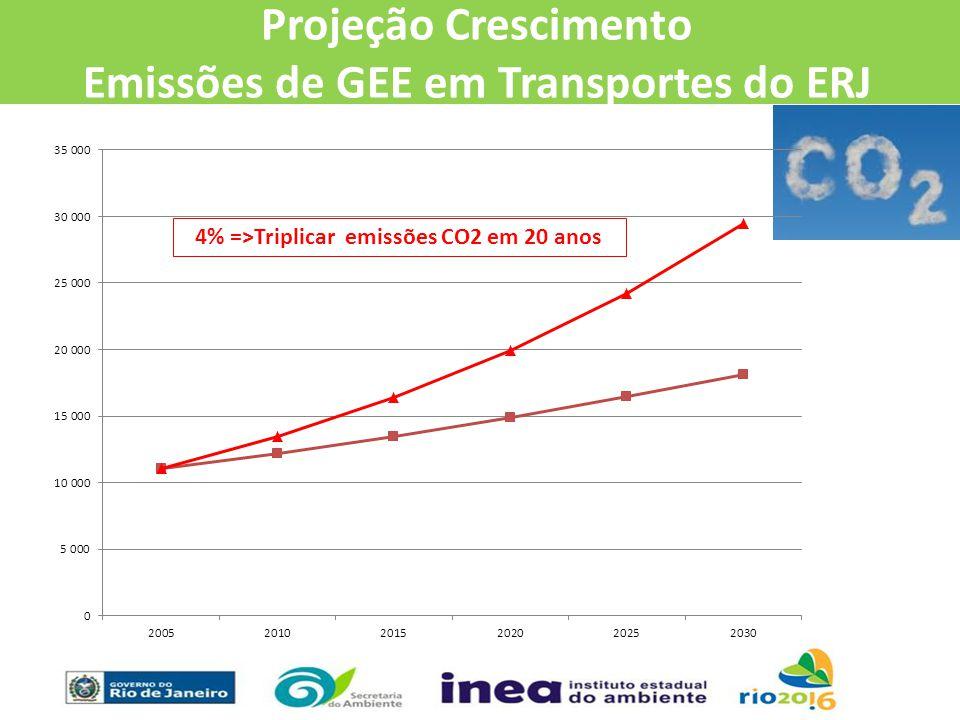 4% =>Triplicar emissões CO2 em 20 anos Projeção Crescimento Emissões de GEE em Transportes do ERJ