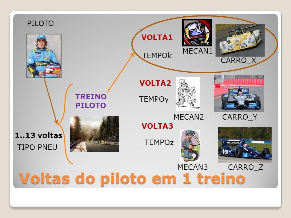 Voltas do piloto em 1 treino PILOTO TEMPOk 1..13 voltas VOLTA1 CARRO_X MECAN1 VOLTA2 VOLTA3 MECAN2CARRO_Y MECAN3CARRO_Z TREINO PILOTO TIPO PNEU TEMPOy TEMPOz