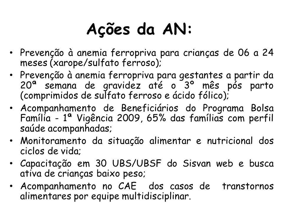 Ações da AN: Prevenção à anemia ferropriva para crianças de 06 a 24 meses (xarope/sulfato ferroso); Prevenção à anemia ferropriva para gestantes a par