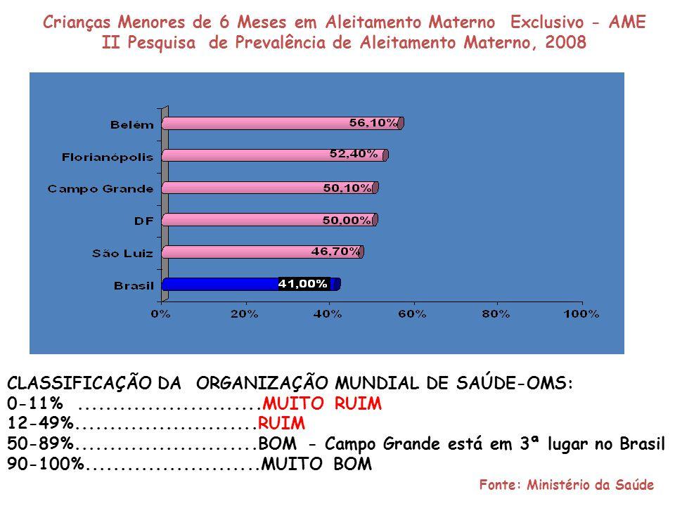Crianças Menores de 6 Meses em Aleitamento Materno Exclusivo - AME II Pesquisa de Prevalência de Aleitamento Materno, 2008 CLASSIFICAÇÃO DA ORGANIZAÇÃ